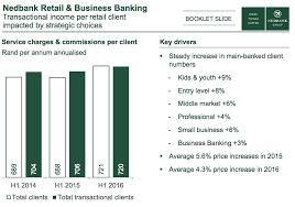 banks u0027 fee income soars moneyweb
