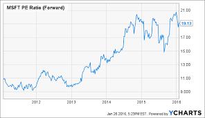 microsoft stock is microsoft overvalued microsoft corporation nasdaq msft