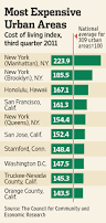 average cost of rent san francisco near top in cost of living ranking wsj