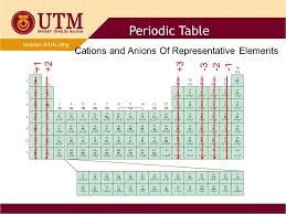 Cation And Anion Periodic Table 1 Dalton U0027s Atomic Theory 1808 1 Elements Are Composed Of