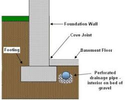 Interior Basement Drainage System French Drains Basement Waterproofing Sump Pumps
