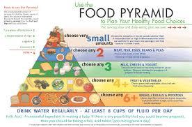 food pyramid healthy food lifestyle u2013 health blog centre info
