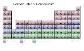 periodic table of connectivism gretel patch edtech learning log