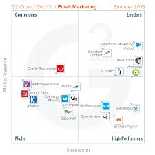Cloud Business Email by Best Email Marketing Software Summer 2015 Report