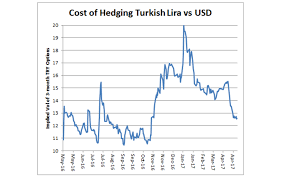 Prediction Cell Pings Fariq Abdul Hamid Tracking By by Cost Of Hedging Turkish Lira Png