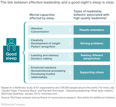 how to write a introduction for a research paper the organizational cost of insufficient sleep mckinsey company the link to organizational leadership