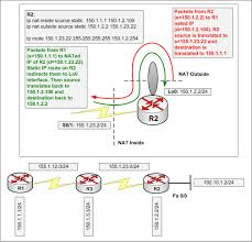 Route Map Cisco by Nat Ccie Blog
