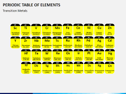 Periodic Table Tungsten Periodic Table Of Elements Powerpoint Template Sketchbubble