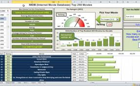 Dynamic Dashboard Template In Excel Excel Dashboard Templates Dashboard Design Archives Excel