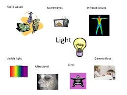 Visible Light Examples A Webquest On Electromagnetic Radiation And Where You Find It