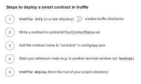 a 101 noob intro to programming smart contracts on ethereum