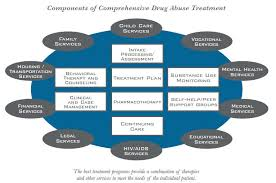 Counseling Treatment Plans For Children What Is Addiction Treatment National Institute On