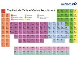 Online Periodic Table by Periodic Table Of Online Recruitment