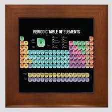 periodic table framed art periodic table wall art cafepress