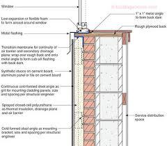 Insulating Existing Interior Walls Ba 1105 Internal Insulation Of Masonry Walls Final Measure