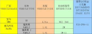 iridium auto spark plug fix zfr5 6 11 manufacturers in china