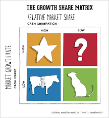Share Image Png by The Growth Share Matrix Smart Insights
