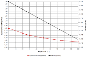 Density Table Methanol U2013 Viscosity Table And Viscosity Chart