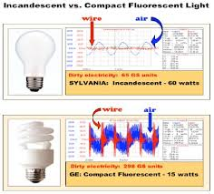 fluorescent lights and headaches compact fluorescent light bulbs are dumping mercury directly into