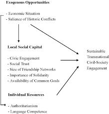 sustainability free full text sustainable civil society
