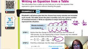 writing linear equations from a table gm8 5 2 writing linear equations from a table youtube