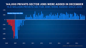 jobs under obama administration eight years of labor market progress and the employment situation