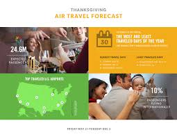 airlines for america 2014 thanksgiving air travel forecast