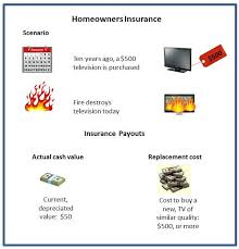 Estimating Homeowners Insurance by Average Homeowners Insurance By Zip Code Meet Drew Wall With