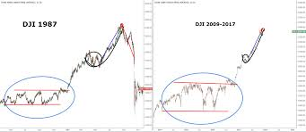 us stock market crash dji stock market funding flash crash intro