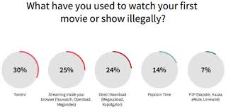 most millennials regularly stream pirated content survey finds