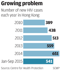 Partnerships Not Lost In Translation Travel Counselors Tour Tokyo by New Hiv Infections In Hong Kong On Pace For Highest Annual Total