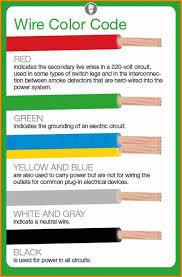 live wire colour malaysia wiring diagram
