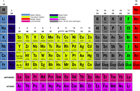 the rows of the periodic table are called transition metals read chemistry ck 12 foundation