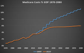 Does Medicare Pay For Lift Chairs Medicare United States Wikipedia