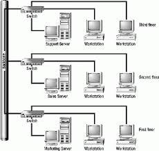 network floor plan layout networking hardware