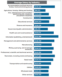 public health administration salary supply chain news purchasing and procurement professionals how
