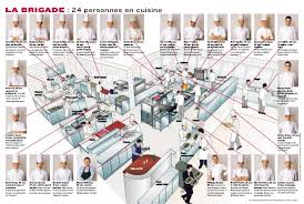 brigade de cuisine cuisine brigade