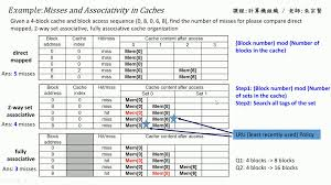 Direct Mapped Cache 計算機組織chapter 5 4 3 Misses And Associativity In Caches
