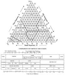 soil texture wikipedia