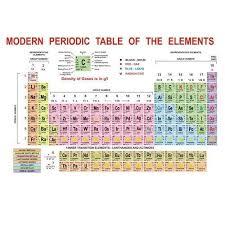 Ta Periodic Table Modern Periodic Table Shikshan Ke Chart Sunrise Distributors