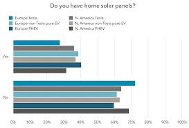 Ev 28 40 Of Ev Drivers Have Solar Panels Cleantechnica Ev Report