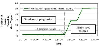 accumulated line and generator trips during the cascade in the italy