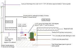 sump pump pit conundrum terry love plumbing u0026 remodel diy