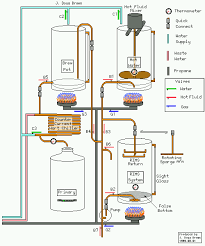 home brewery plans doug s brew page two tier all grain brewing setup home brewing