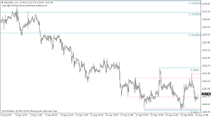 technical analysis pattern recognition technical analysis pattern recognition support resistance metatrader