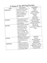 Sample Of Process Essay Writing Essay Process Analysis Essay Examples Academic Essays Samples Pics