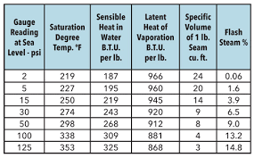 Saturated Steam Table Steam Control And Condensate Drainage For Heat Exchangers Xylem