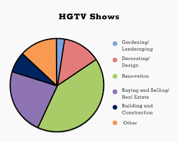 why are there so many home renovation shows people really