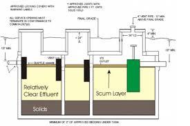 single chamber septic tank design er sucht sie zollernalbkreis