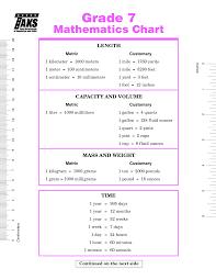 7th grade math conversion chart homeschool pinterest math